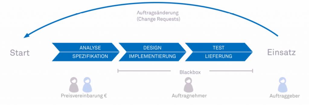 Klassisches_Projektvorgehensmodell